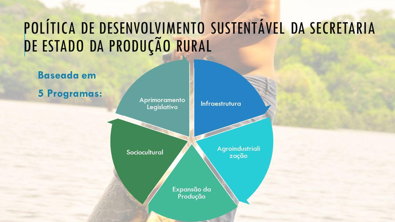 Política de desenvolvimento sustentável da secretaria de estado da produção rural
