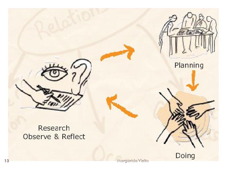 O modelo consiste no levantamento de situações/problemas a resolver, seguindo-se planificação do que deve ser feito, ação fazer/realizar o planeado, reflexão/reavaliação, novo planeamento, nova ação, nova avaliação ou seja um processo baseado numa investigação ação ou estudo de estudo de caso, ou outras estratégias consideradas necessárias pelo grupo de pares.