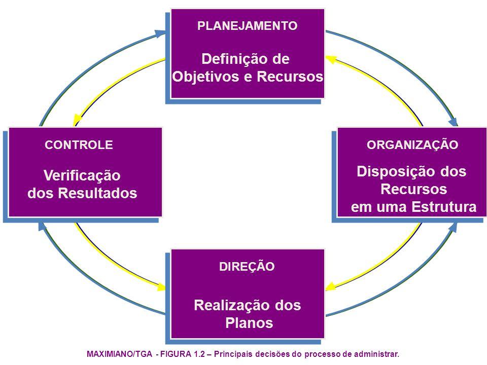 Definição de Objetivos e Recursos Disposição dos Verificação Recursos