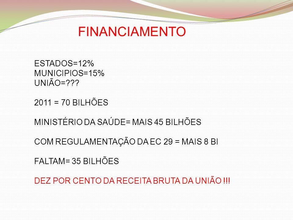 FINANCIAMENTO ESTADOS=12% MUNICIPIOS=15% UNIÃO= 2011 = 70 BILHÕES