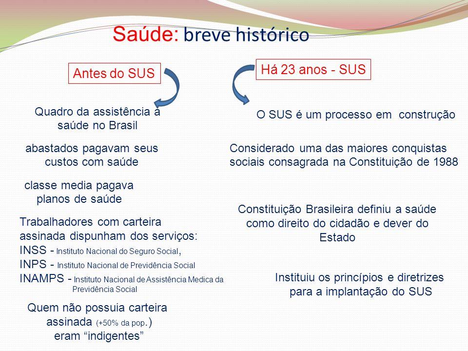 Saúde: breve histórico