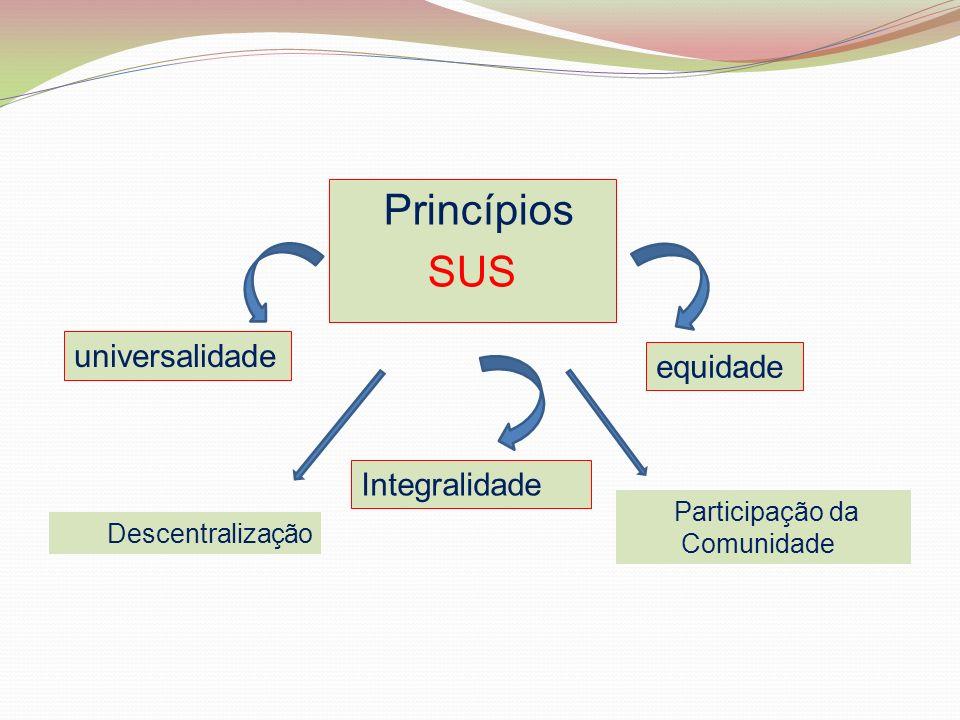 Princípios SUS universalidade equidade Integralidade Participação da