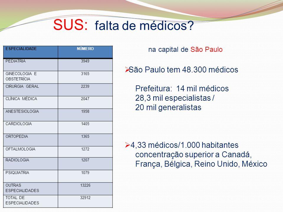 SUS: falta de médicos São Paulo tem 48.300 médicos