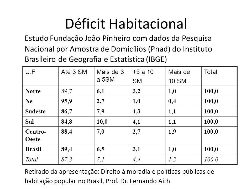 Déficit Habitacional