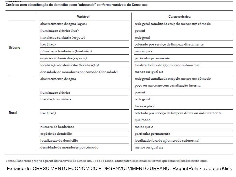 Domicílios adequados Extraído de: CRESCIMENTO ECONÔMICO E DESENVOLVIMENTO URBANO .