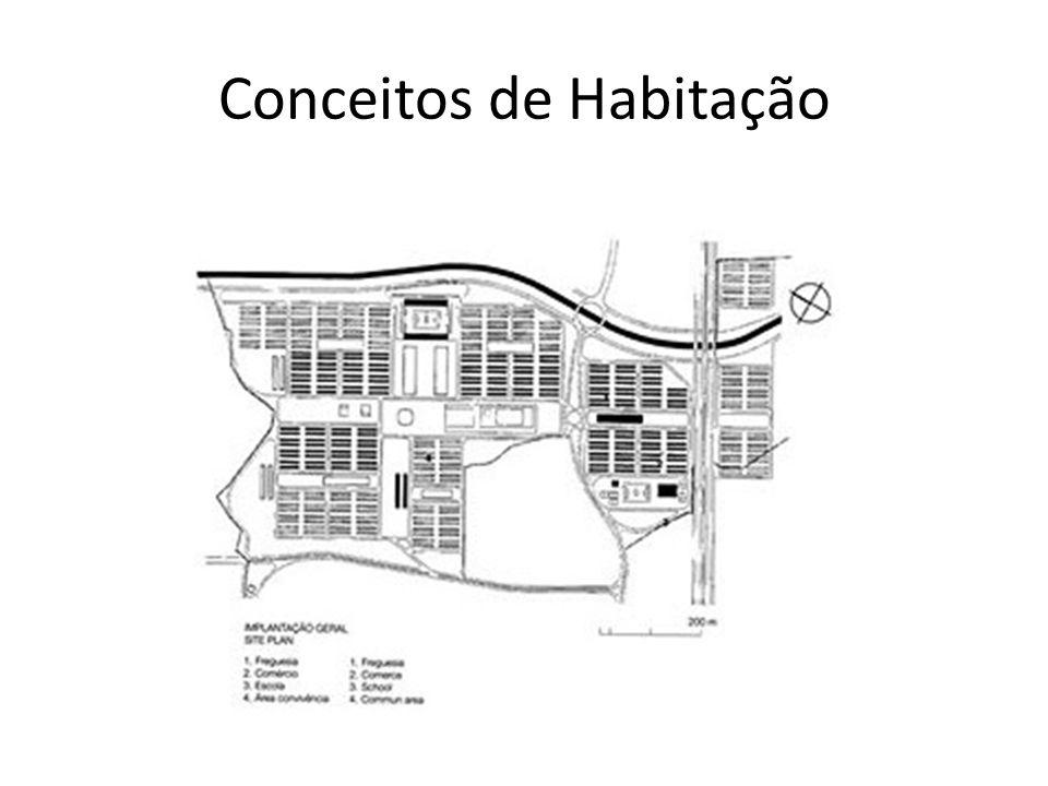Conceitos de Habitação