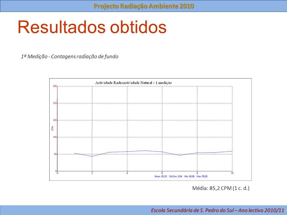 Projecto Radiação Ambiente 2010