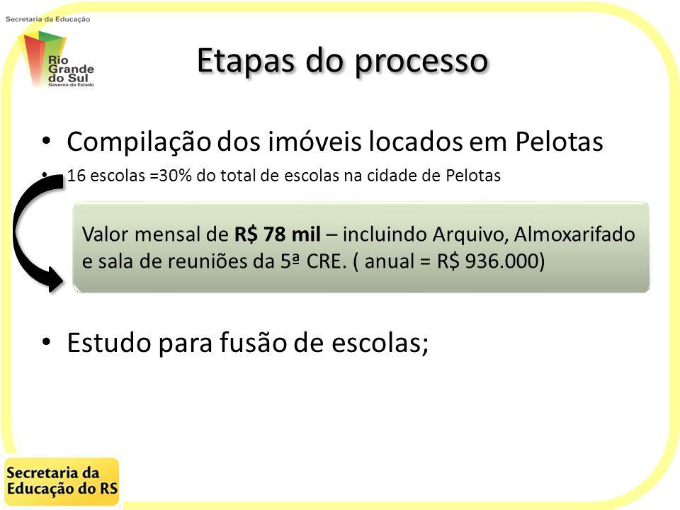 Etapas do processo Compilação dos imóveis locados em Pelotas