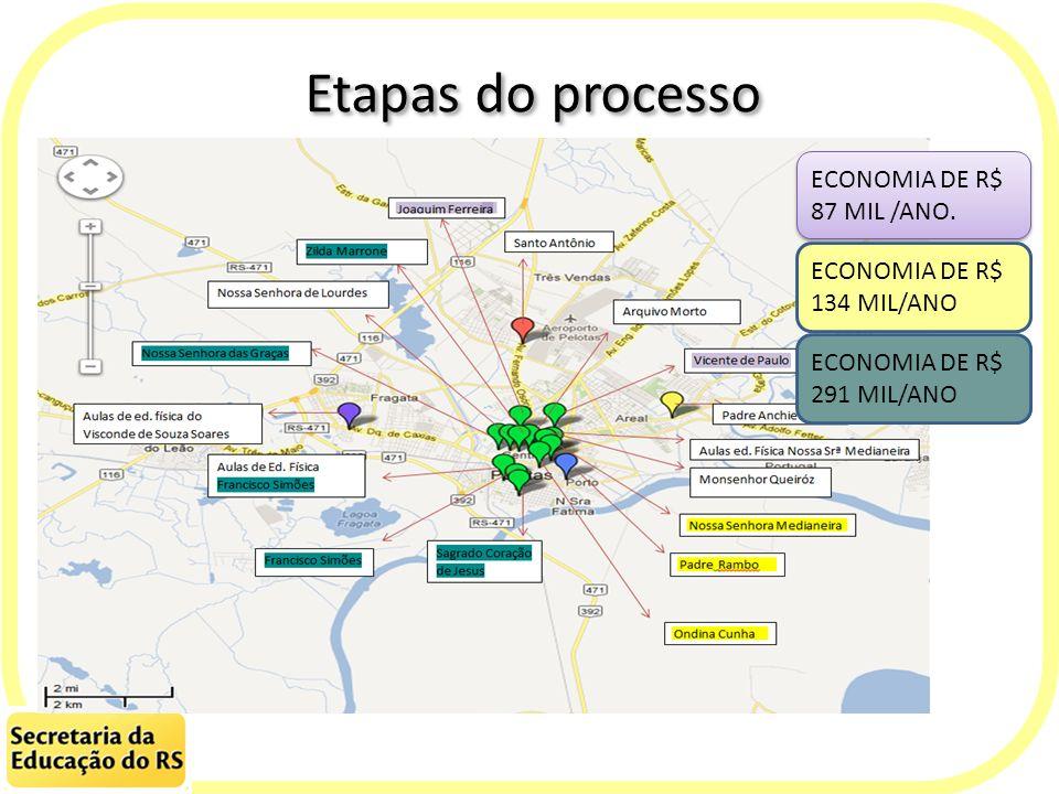 Etapas do processo ECONOMIA DE R$ 87 MIL /ANO.