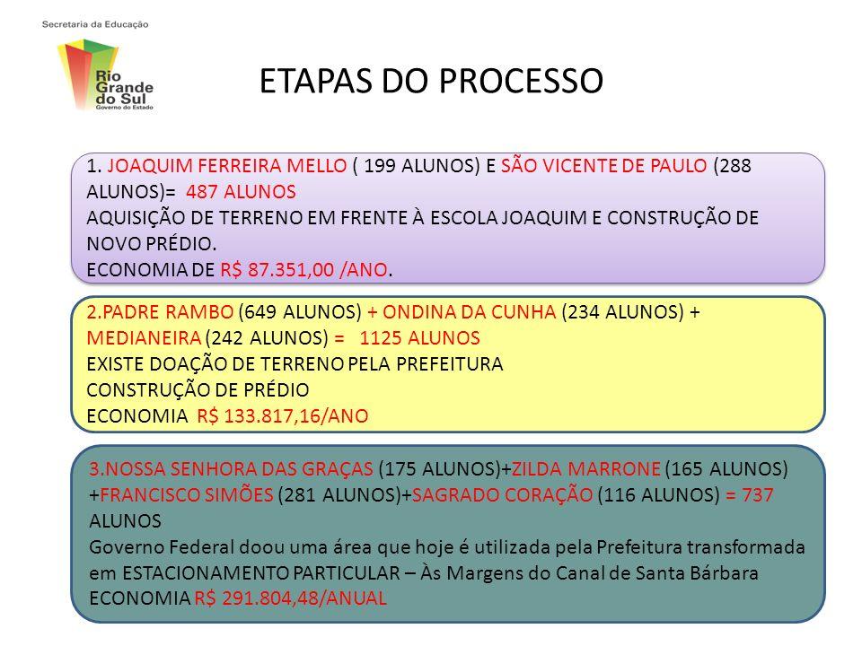 ETAPAS DO PROCESSO 1. JOAQUIM FERREIRA MELLO ( 199 ALUNOS) E SÃO VICENTE DE PAULO (288 ALUNOS)= 487 ALUNOS.