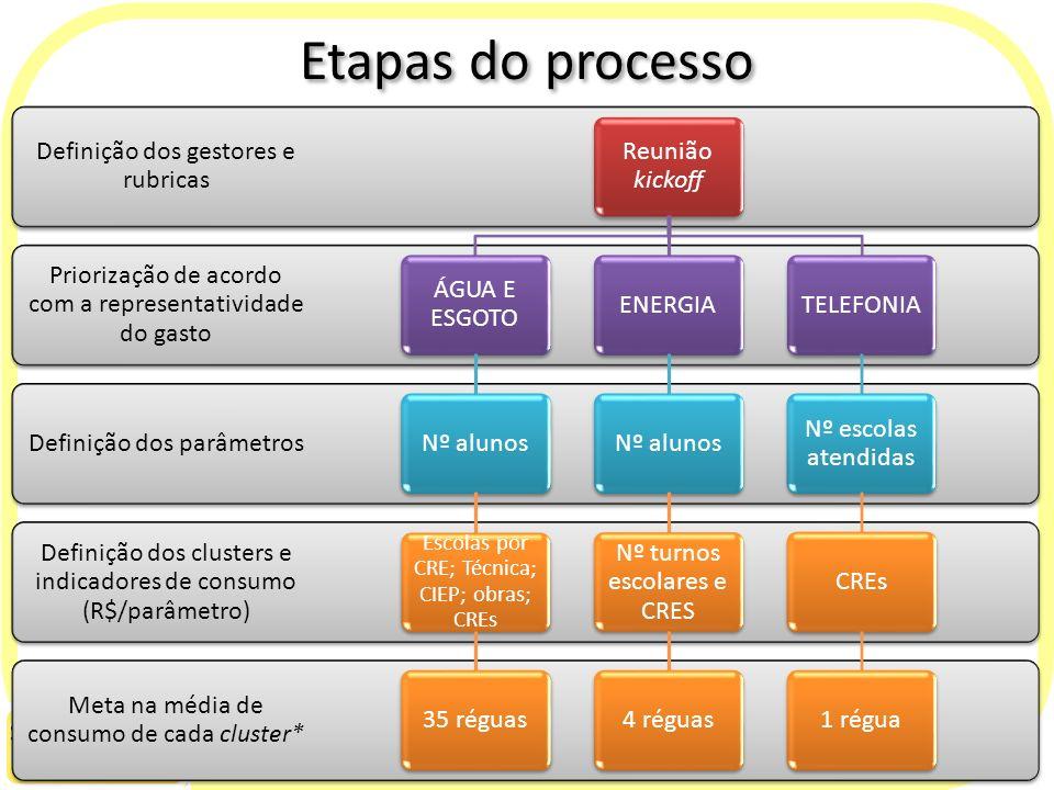 Etapas do processo Meta na média de consumo de cada cluster*