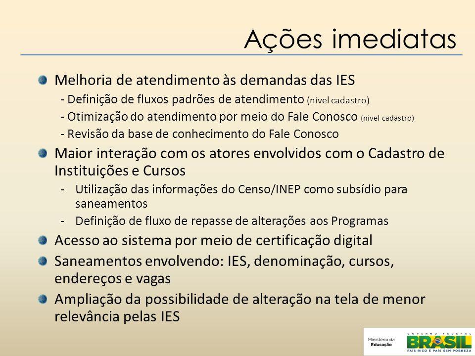 Ações imediatas Melhoria de atendimento às demandas das IES