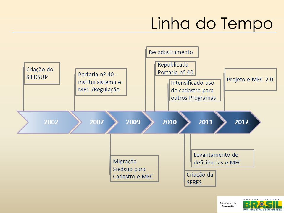 Linha do Tempo 2002 2007 2009 2010 2011 2012 Recadastramento