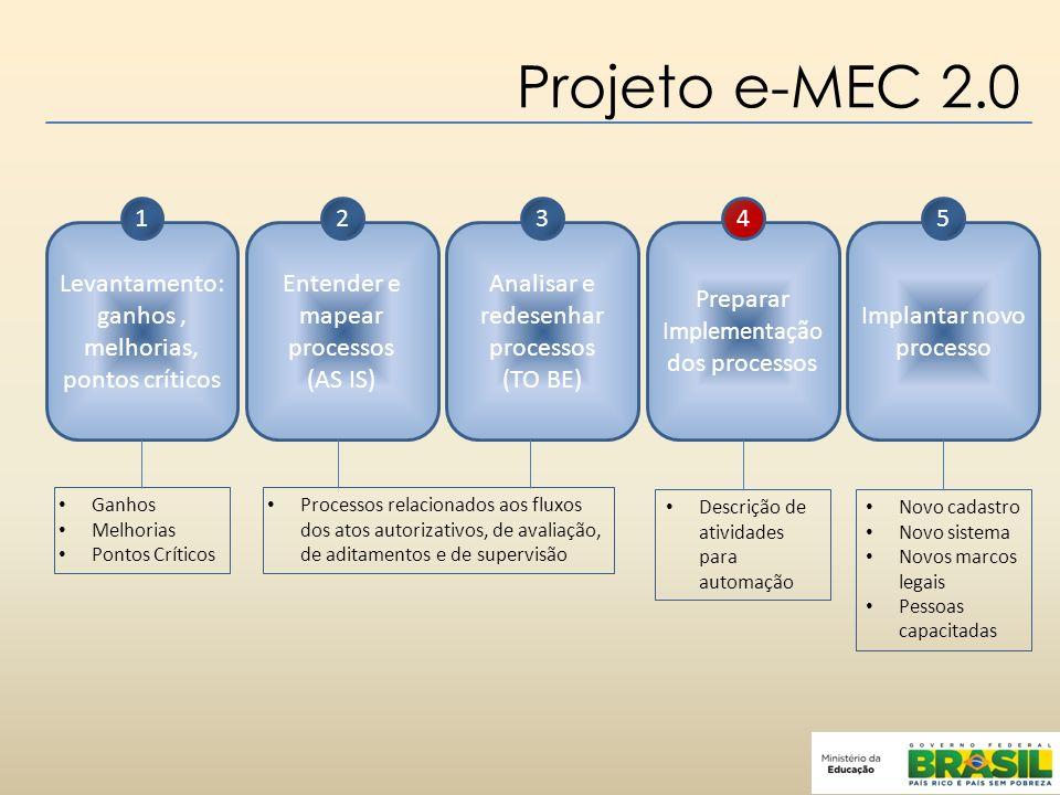 Projeto e-MEC 2.0 1. 2. 3. 4. 5. Levantamento: ganhos , melhorias, pontos críticos. Entender e mapear processos.
