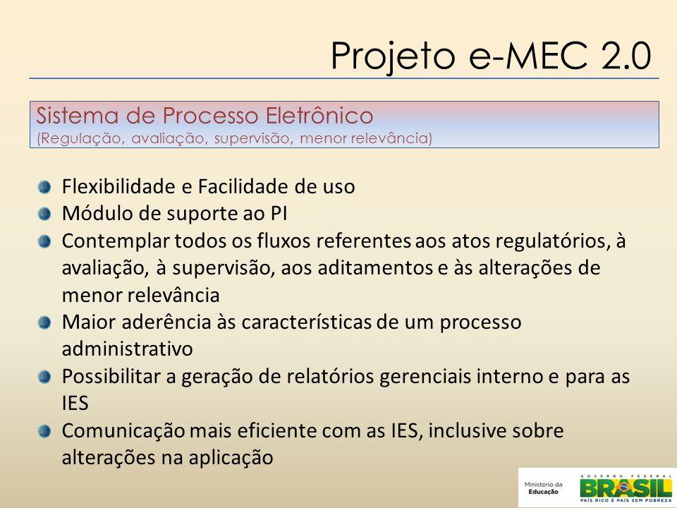 Projeto e-MEC 2.0 Sistema de Processo Eletrônico