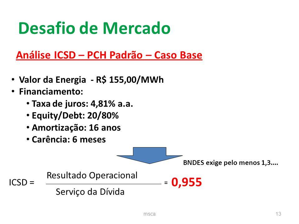 Desafio de Mercado 0,955 Análise ICSD – PCH Padrão – Caso Base