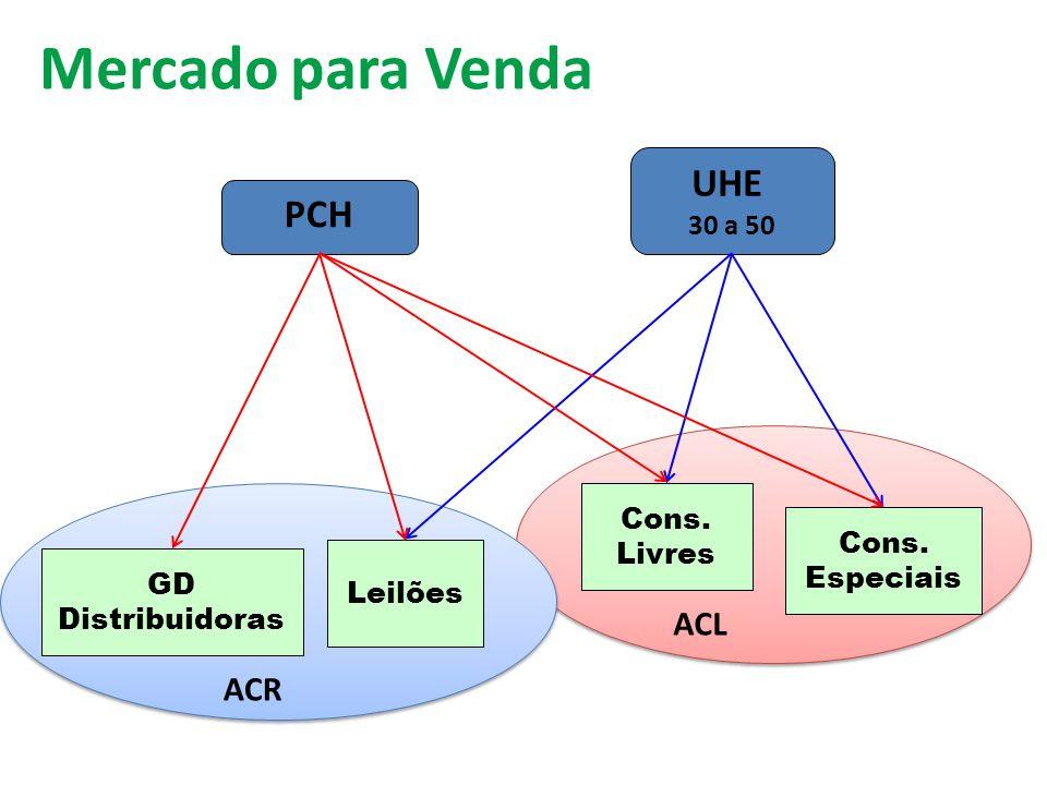 Mercado para Venda UHE PCH ACL ACR 30 a 50 Cons. Livres