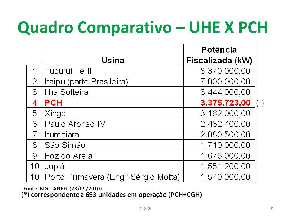 Quadro Comparativo – UHE X PCH