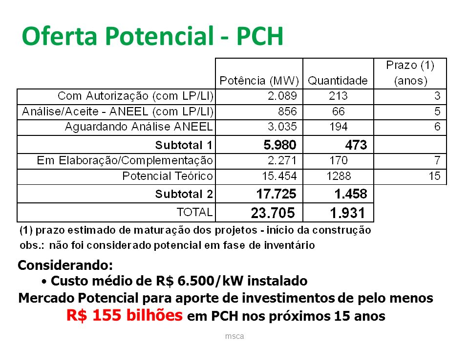 Oferta Potencial - PCH R$ 155 bilhões em PCH nos próximos 15 anos