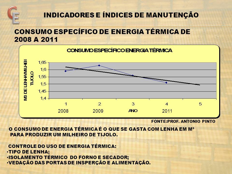 C E INDICADORES E ÍNDICES DE MANUTENÇÃO