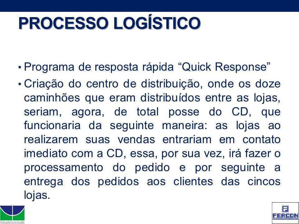 PROCESSO LOGÍSTICO Programa de resposta rápida Quick Response