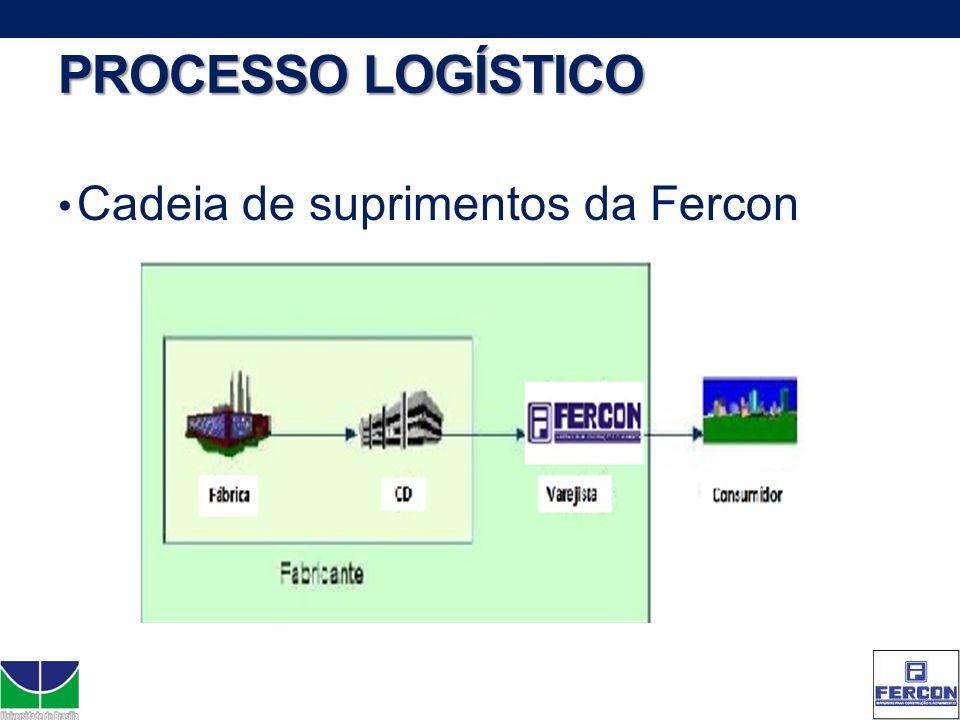 PROCESSO LOGÍSTICO Cadeia de suprimentos da Fercon