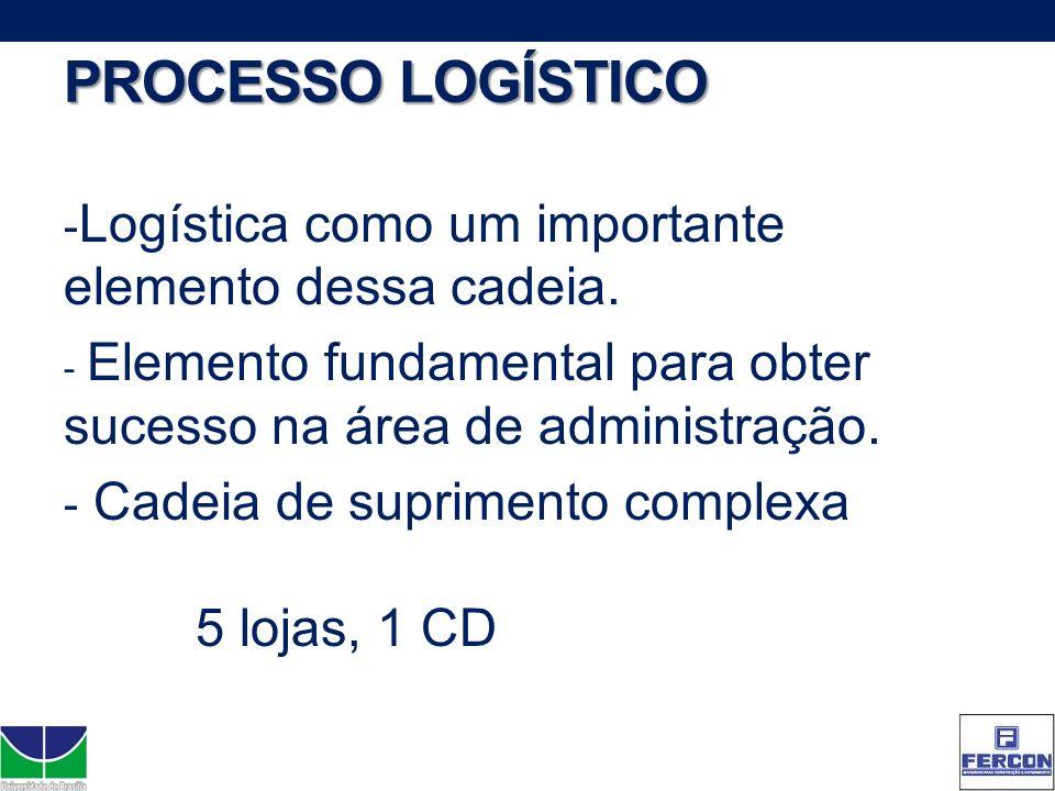 PROCESSO LOGÍSTICO Logística como um importante elemento dessa cadeia.