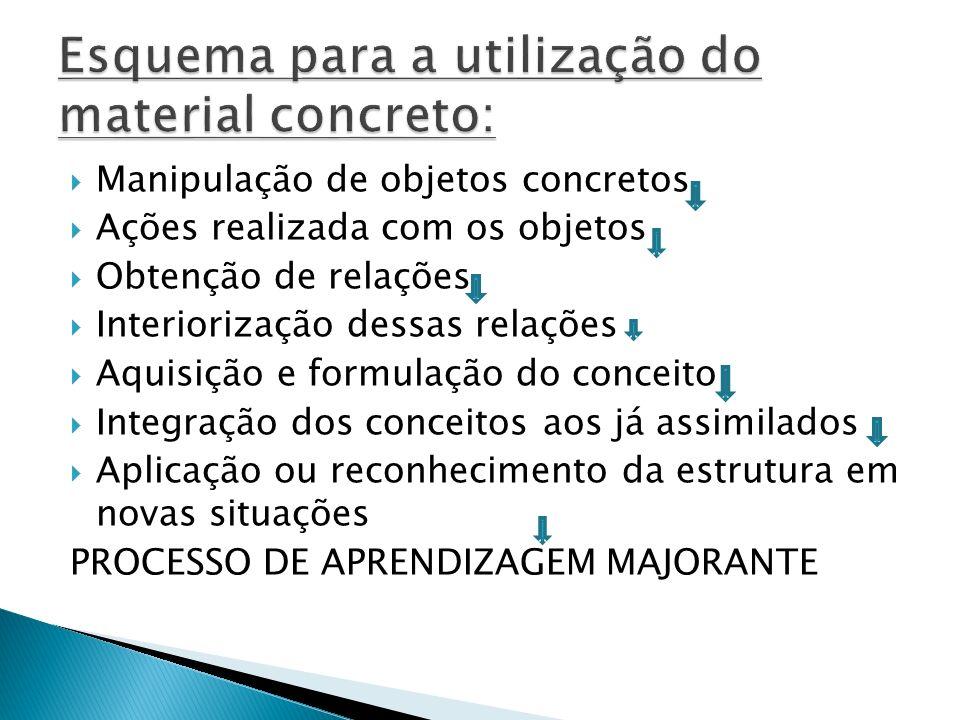 Esquema para a utilização do material concreto: