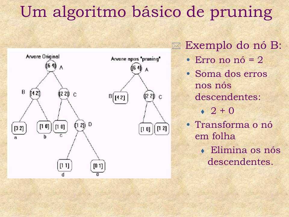Um algoritmo básico de pruning