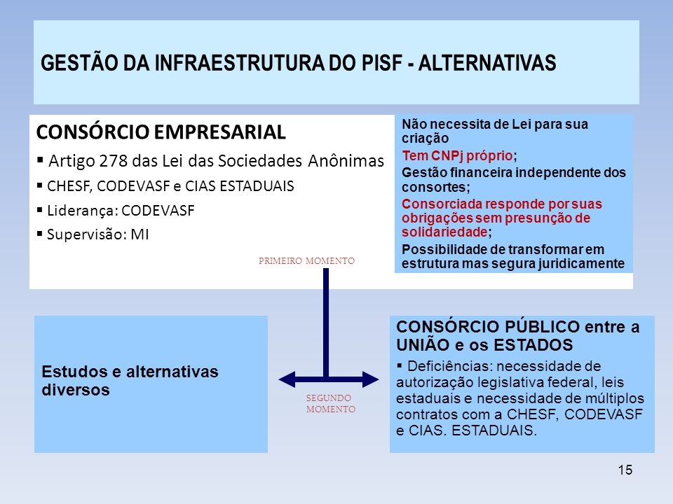 GESTÃO DA INFRAESTRUTURA DO PISF - ALTERNATIVAS