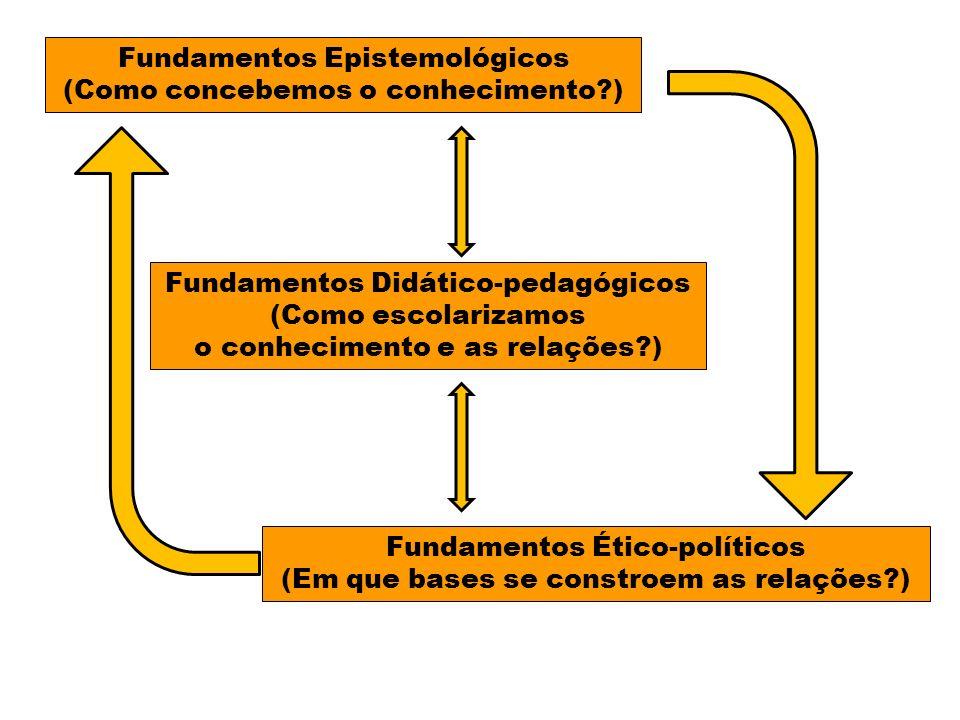 Fundamentos Epistemológicos (Como concebemos o conhecimento )