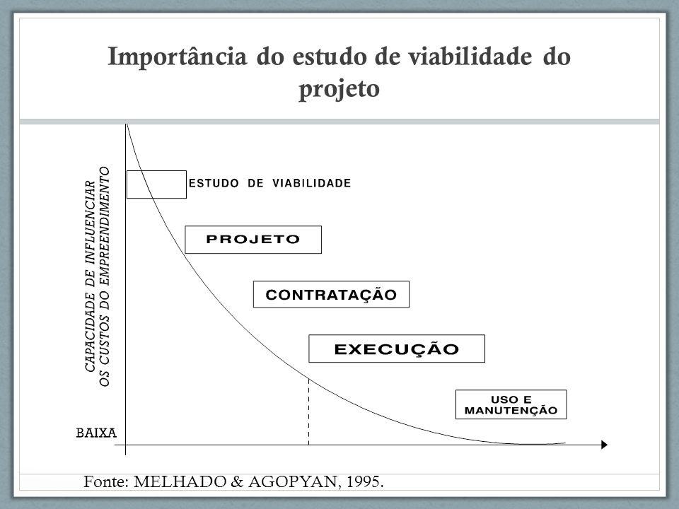 Importância do estudo de viabilidade do projeto