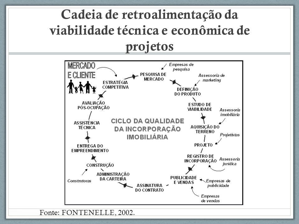 Cadeia de retroalimentação da viabilidade técnica e econômica de projetos