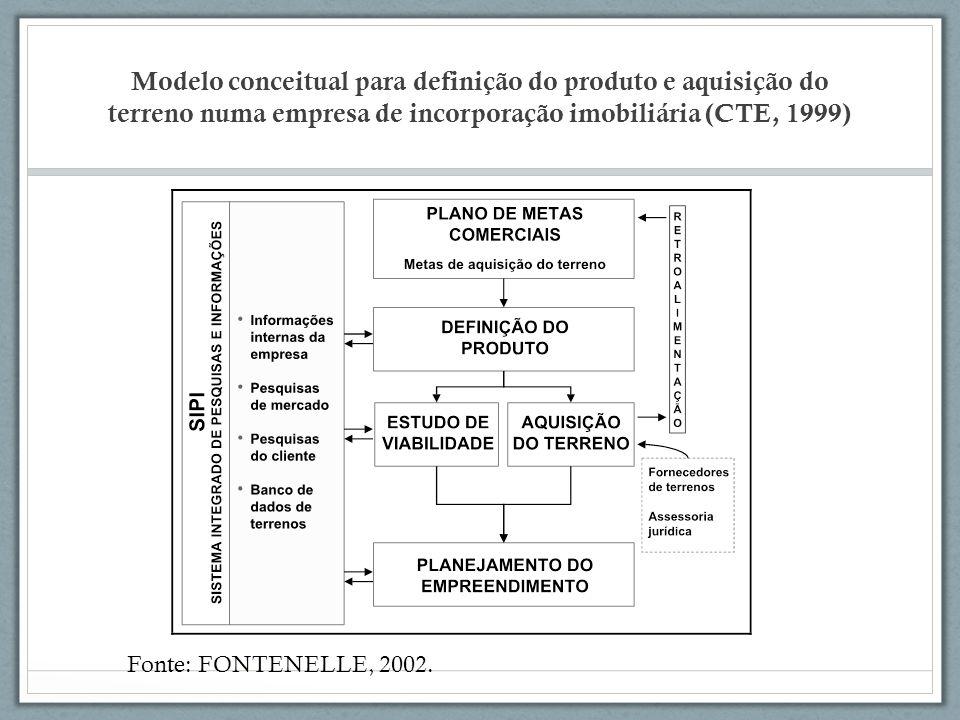 Modelo conceitual para definição do produto e aquisição do terreno numa empresa de incorporação imobiliária (CTE, 1999)