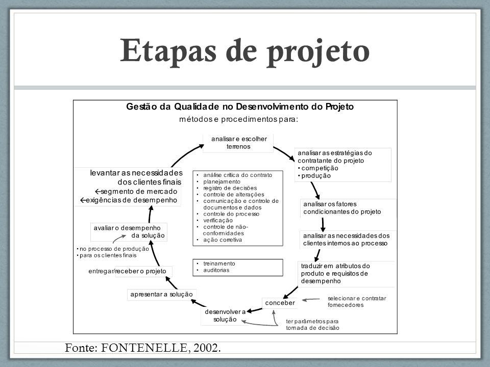 Etapas de projeto Fonte: FONTENELLE, 2002.
