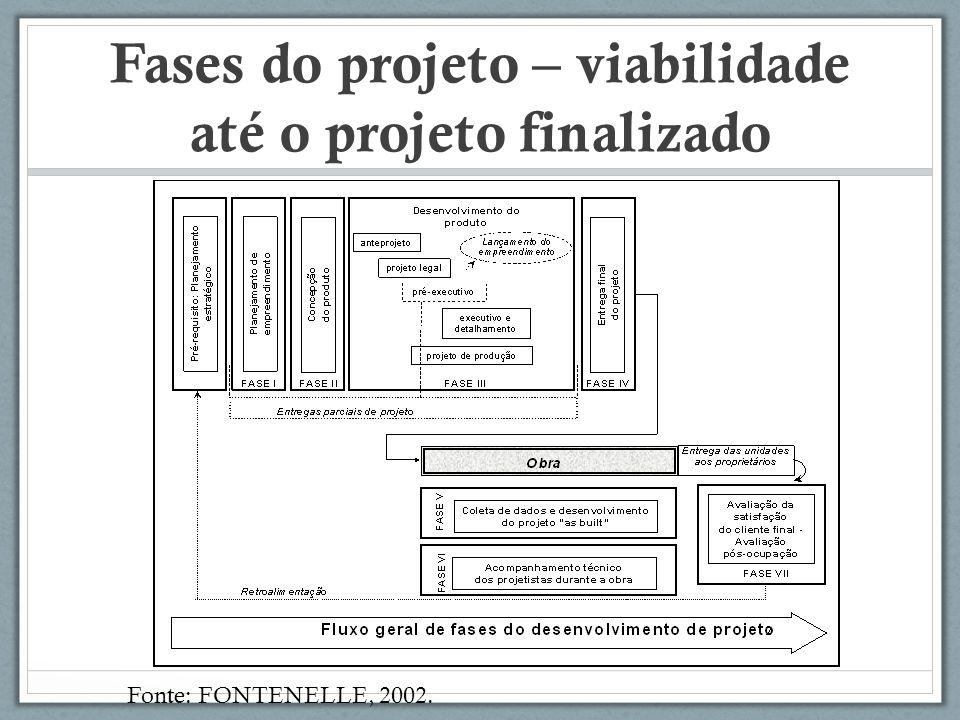 Fases do projeto – viabilidade até o projeto finalizado