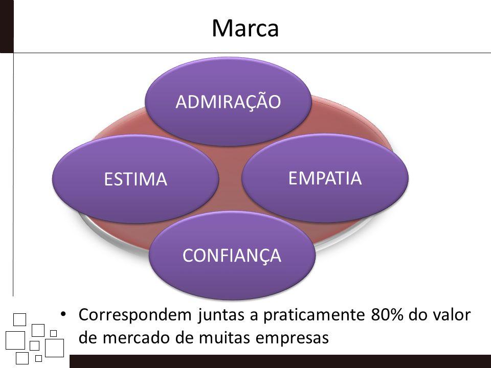 Marca ADMIRAÇÃO ESTIMA EMPATIA CONFIANÇA