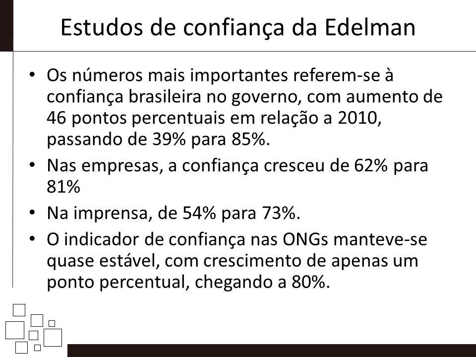 Estudos de confiança da Edelman