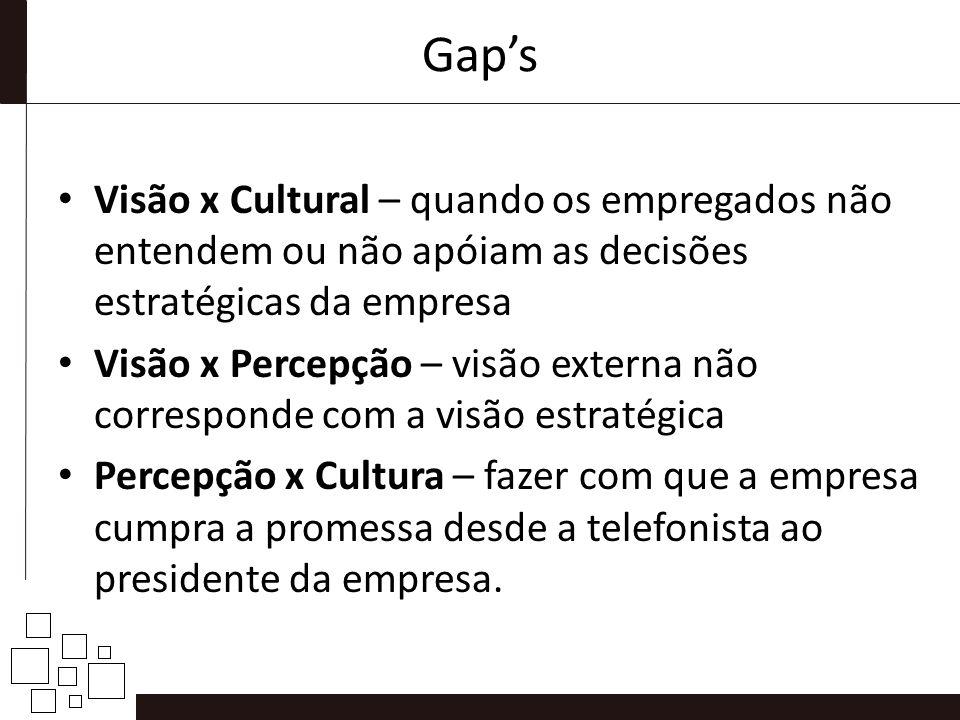 Gap's Visão x Cultural – quando os empregados não entendem ou não apóiam as decisões estratégicas da empresa.