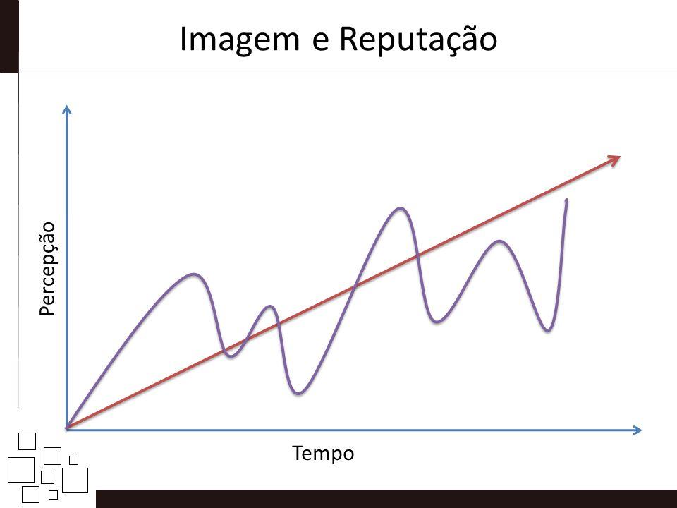 Imagem e Reputação Percepção Tempo
