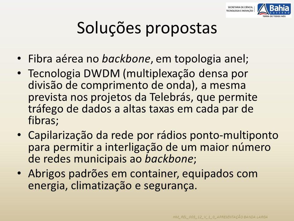Soluções propostas Fibra aérea no backbone, em topologia anel;