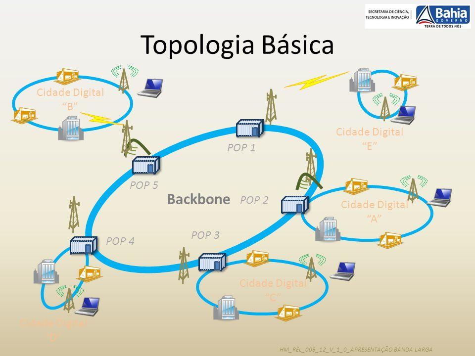 Topologia Básica Backbone Cidade Digital B Cidade Digital E POP 1