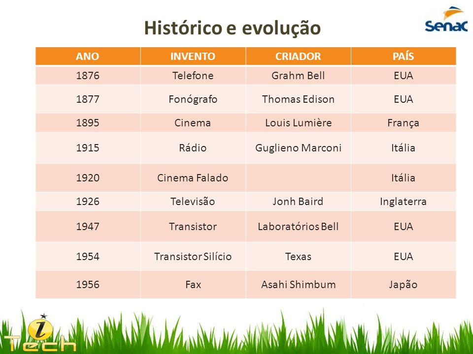 Histórico e evolução ANO INVENTO CRIADOR PAÍS 1876 Telefone Grahm Bell