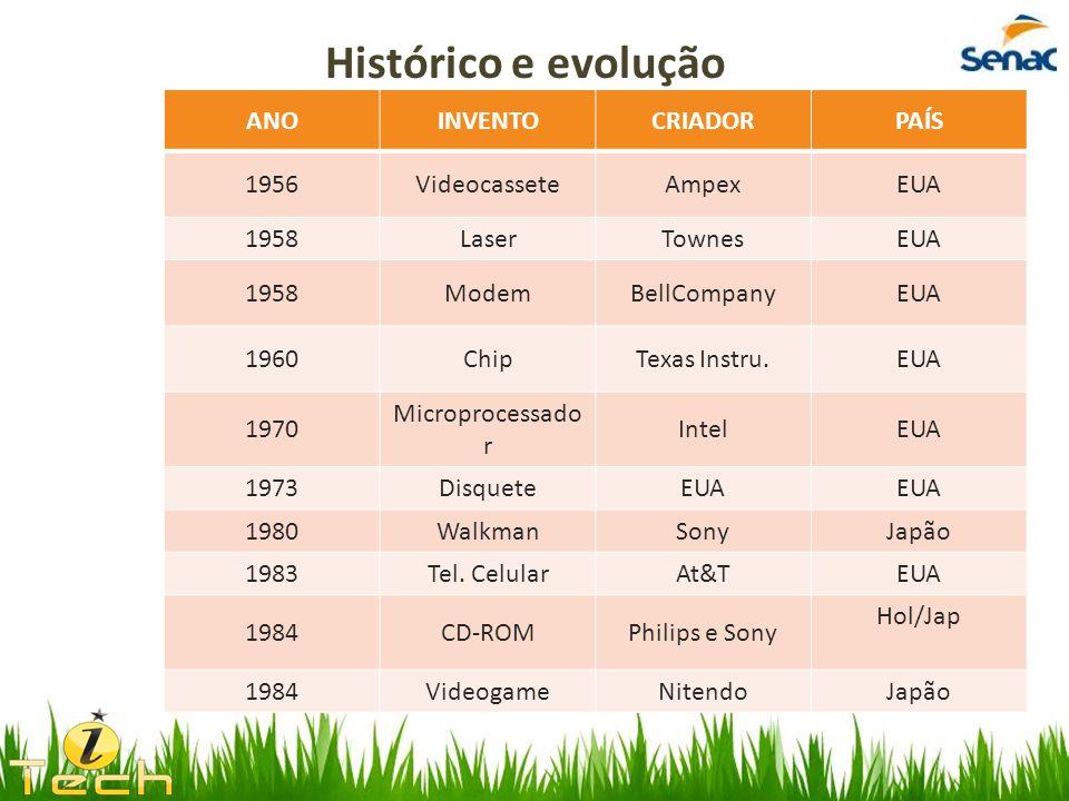 Histórico e evolução ANO INVENTO CRIADOR PAÍS 1956 Videocassete Ampex