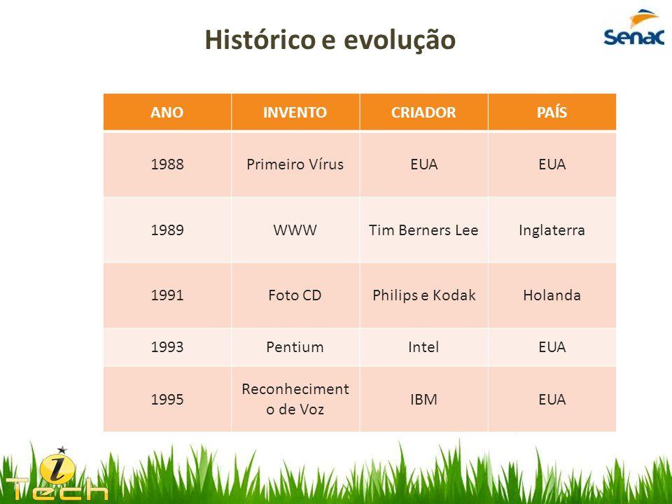 Histórico e evolução ANO INVENTO CRIADOR PAÍS 1988 Primeiro Vírus EUA