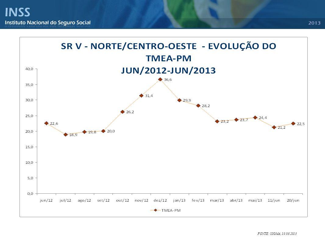 FONTE: SIGMA, 19.06.2013