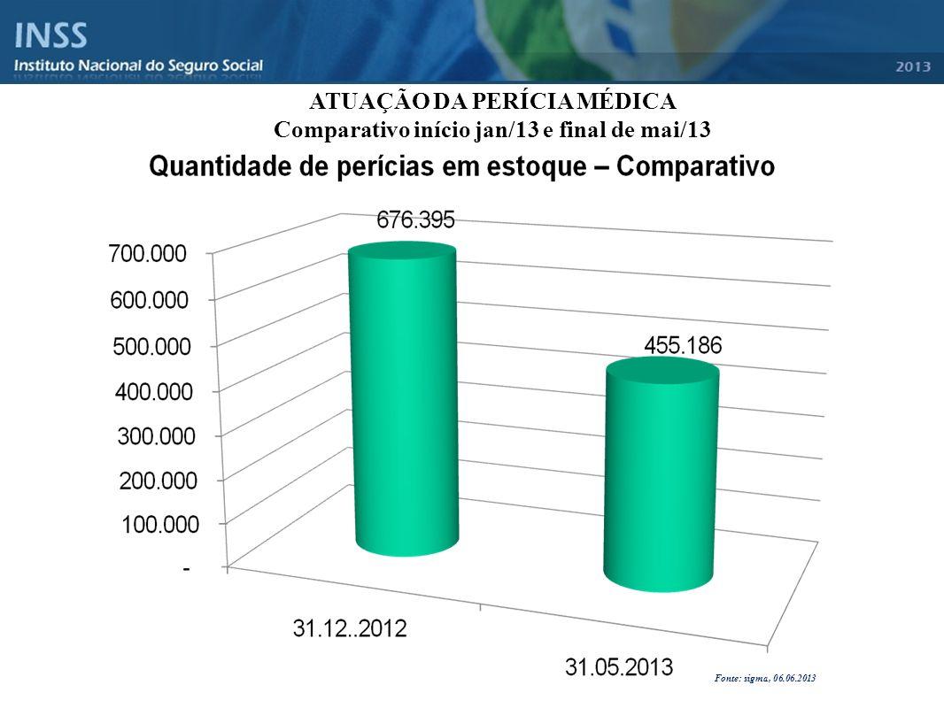 ATUAÇÃO DA PERÍCIA MÉDICA Comparativo início jan/13 e final de mai/13
