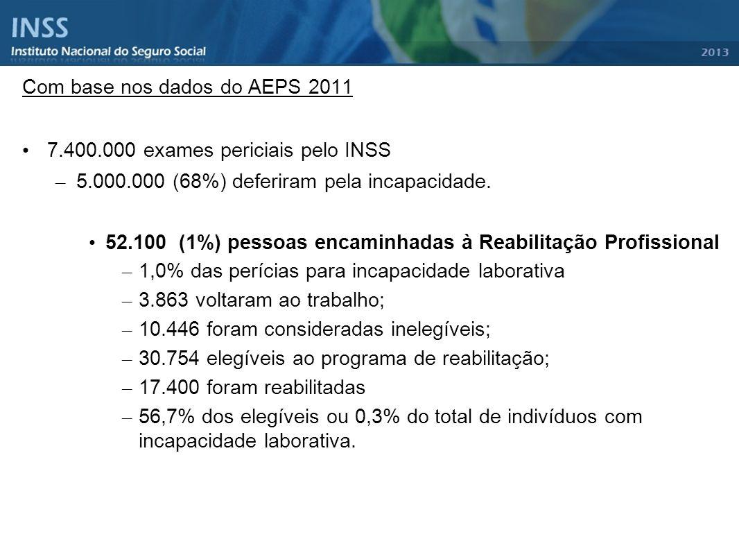 Com base nos dados do AEPS 2011