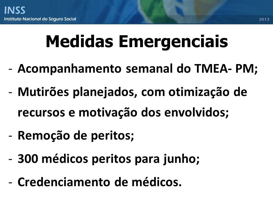 Medidas Emergenciais Acompanhamento semanal do TMEA- PM;