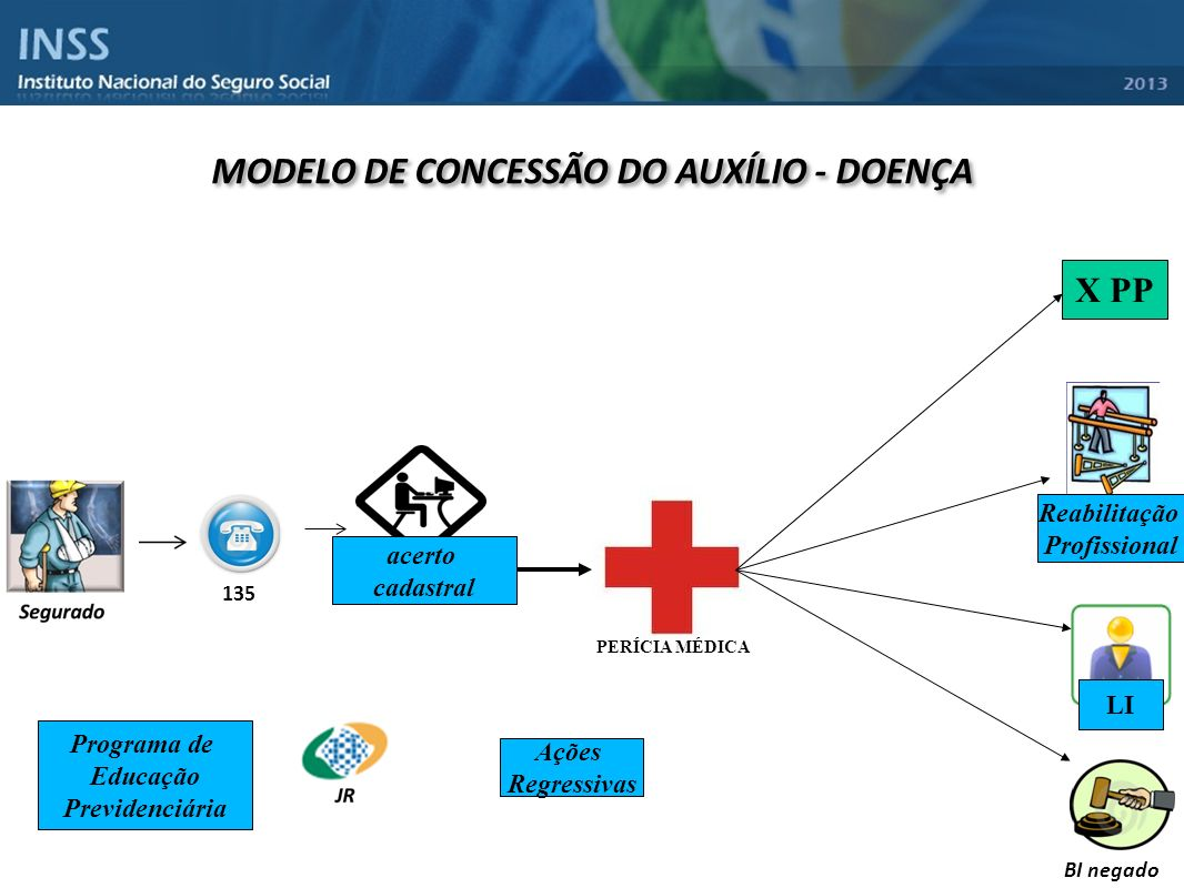 MODELO DE CONCESSÃO DO AUXÍLIO - DOENÇA